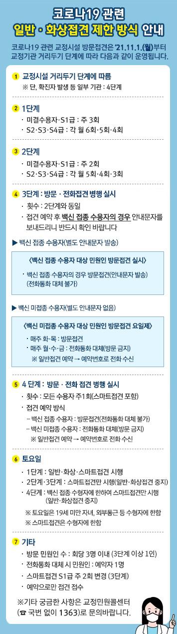 코로나19 관련 일반ㆍ화상접견 제한 방식 안내 자세한 사항은 해당 공지페이지에서 확인가능합니다