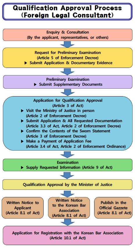 Qualification Approval Process(Foreign Legal Consultant), For details of the image is provided with alternative text